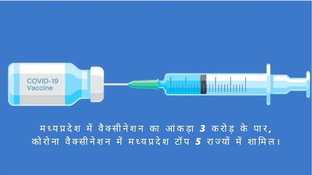 मध्यप्रदेश में वैक्सीनेशन का आंकड़ा 3 करोड़ के पार, कोरोना वैक्सीनेशन में मध्यप्रदेश टॉप 5 राज्यों में शामिल।